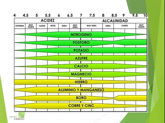 Tabla de pH y nutrientes básica para saber cuando absorben las plantas según su ph