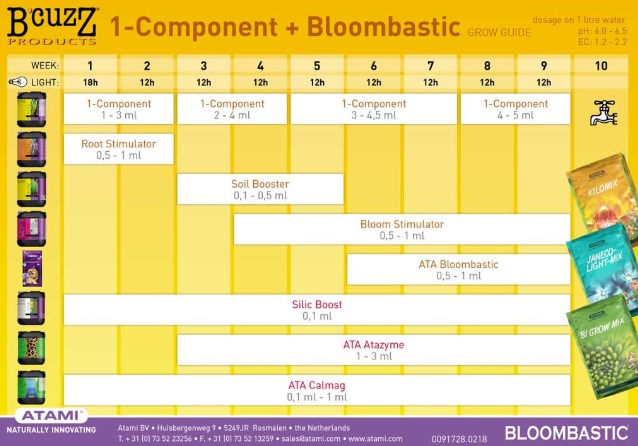Tabla Cultivo B'cuzZ Tierra 1 Component Soil + Bloombastic