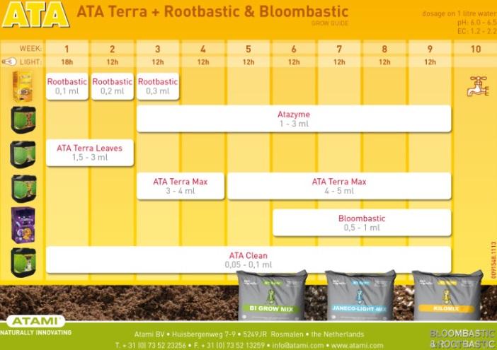 Tabla Cultivo ATA Terra + Rootbastic & Bloombastic