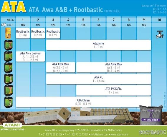 Tabla Cultivo Atami Hydro ATA AWA A&B + Rootbastic