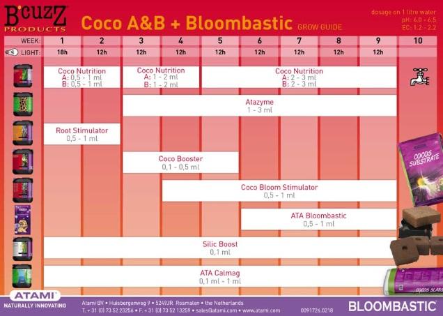 Tabla Cultivo B'cuzZ Coco A&B + Bloombastic