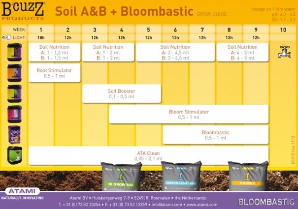 Tabla Cultivo B'cuzZ Soil A&B + Bloombastic