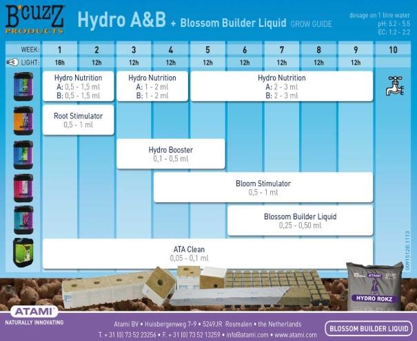 Tabla Cultivo B'cuzZ Hydro A&B + Blossom Builder Liquid