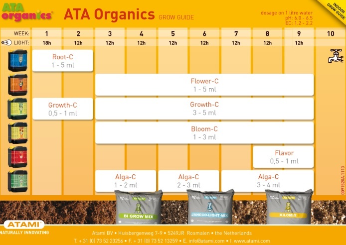 Tabla Cultivo ATA Organics Interior