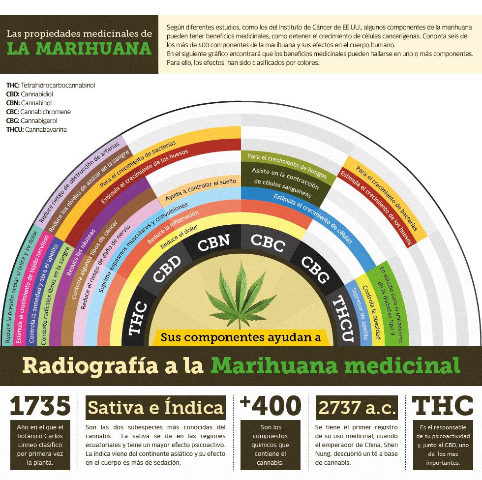 marihuana CBD medicinal