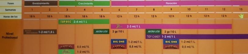 Tabla Top Crop Nivel Profesional