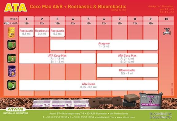 Tabla Cultivo ATA Coco Max A+B + Rootbastic&Bloombastic