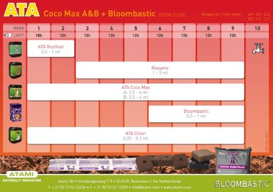 Tabla Cultivo ATA Coco Max A+B + Bloombastic
