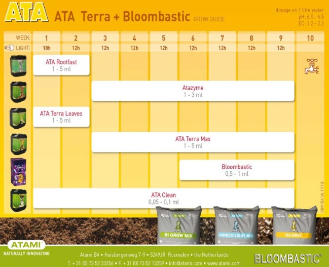 Tabla cultivo ATA Terra + Bloombastic