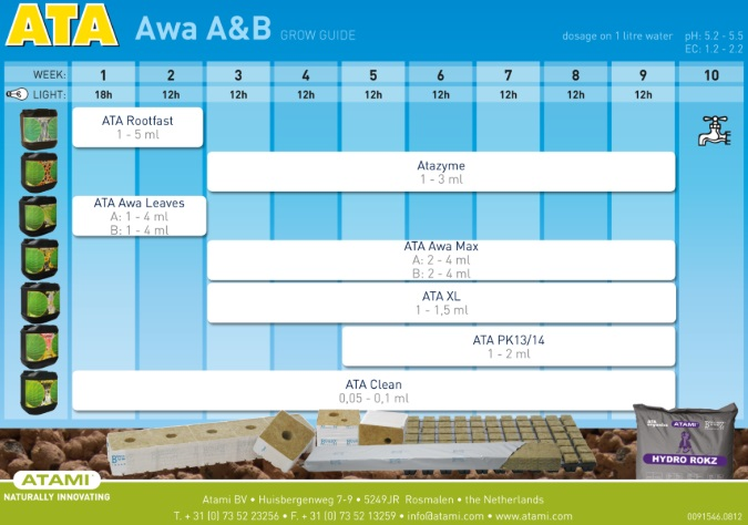 Tabla Cultivo Atami ATA AWA A&B