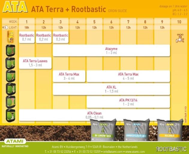 Tabla Cultivo ATA Terra + Rootbastic