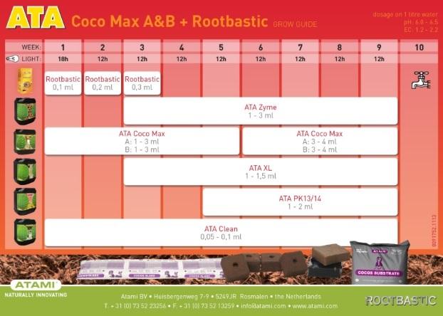 Tabla Cultivo Coco Max A+B + Rootbastic