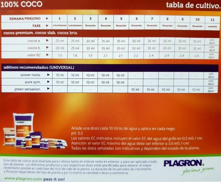 Tabla de cultivo de coco Plagron