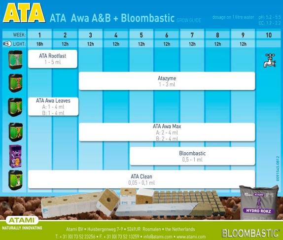 Tabla Cultivo Atami Hydro ATA AWA A&B + Bloombastic