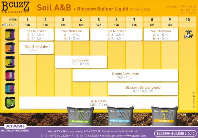 Tabla Cultivo B'cuzZ Tierra Soil A&B + Blossom Builder Liquid