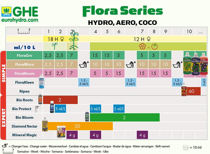 Tabla de cultivo GHE Flora-Series Hydro-Aero-Coco