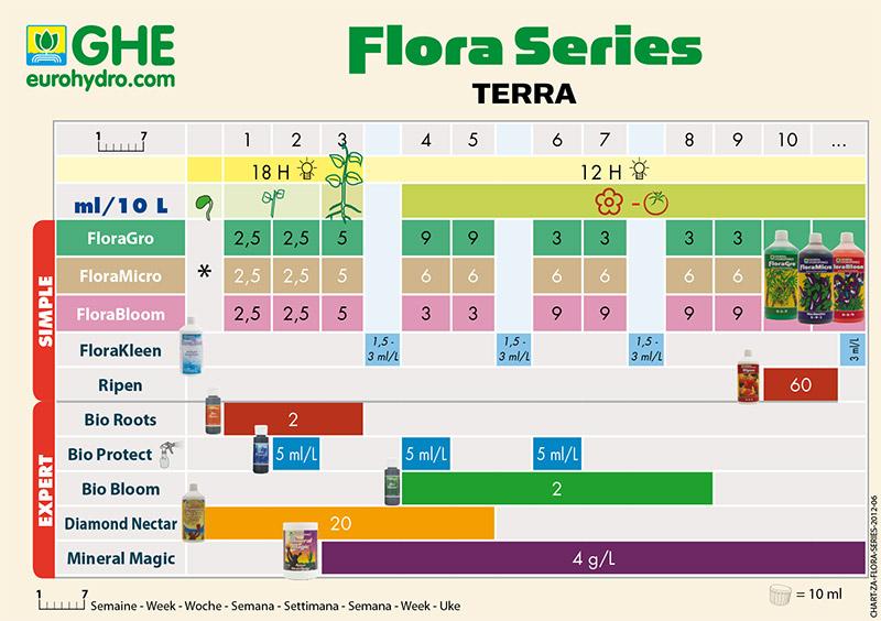 Tabla de cultivo GHE Flora-Serie Terra