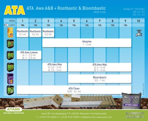 Tabla Cultivo Hydro ATA AWA A&B + Rootbastic & Bloombastic